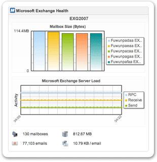 Screenshot af Spiceworks IT Management Desktop